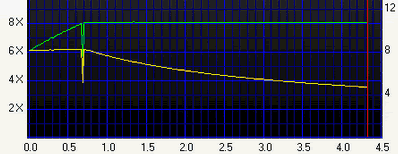 taux de transfert mode P-CAV