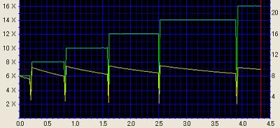 taux de transfert mode Z-CLV