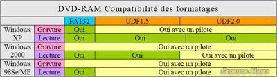 compatibilité formats